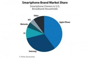 Πρώτη σε πωλήσεις στις ΗΠΑ η Apple ακολουθεί η Samsung.