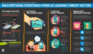 Malvertising-Κακόβουλο λογισμικό κρυμμένο σε διαφημίσεις