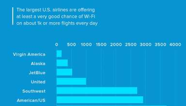 Internet σε όλες τις αεροπορικές εταιρείες